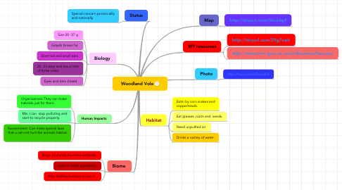 Mind Map: Woodland Vole