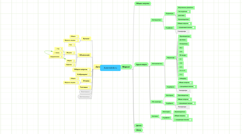 Mind Map: Automobile.ru