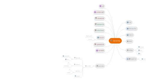 Mind Map: vacancy