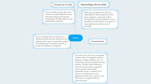Mind Map: WIKIS