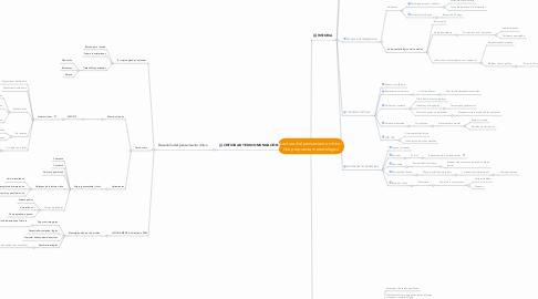 Mind Map: Lectura del pensamiento crítico: Una propuesta metodológica