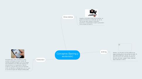 Mind Map: Conceptos (Sexting y sextorsión)