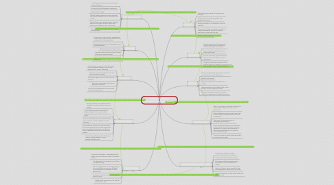 Mind Map: Political and Artistic Revolutions of the 19th Century
