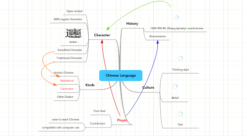 Mind Map: Chinese Language