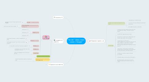 "Mind Map: Проект ""День Землі разом з Google"""