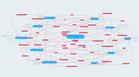 Mind Map: Political & Artistic Revolution of 19th century