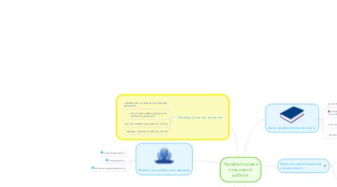 Mind Map: Професіограма соціальної роботи