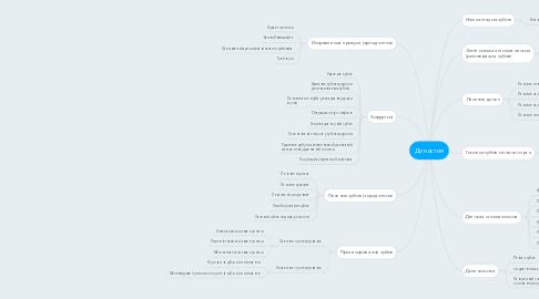 Mind Map: Династия