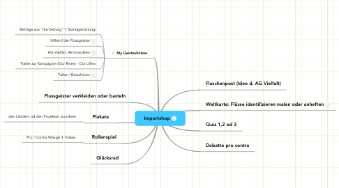 Mind Map: Importshop