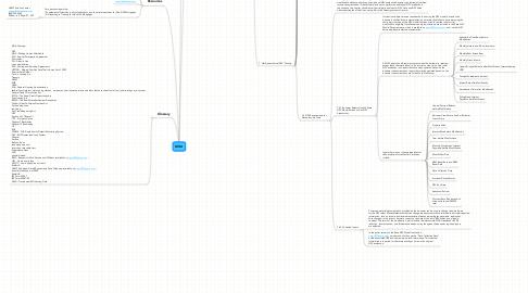 Mind Map: MHA