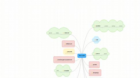 Mind Map: PRZYJAŹŃ