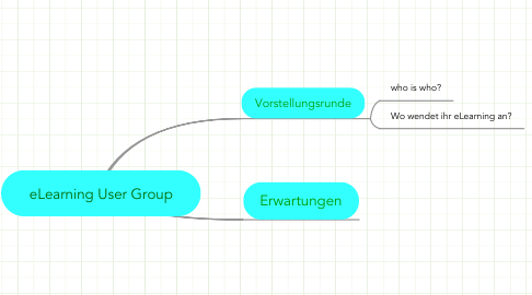 Mind Map: eLearning User Group