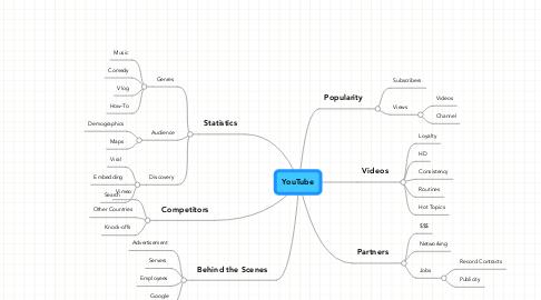 Mind Map: YouTube