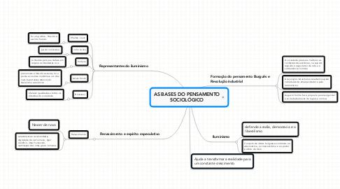 Mind Map: AS BASES DO PENSAMENTO SOCIOLÓGICO