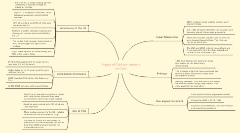 Mind Map: Impact of Cold war tensions on Cuba
