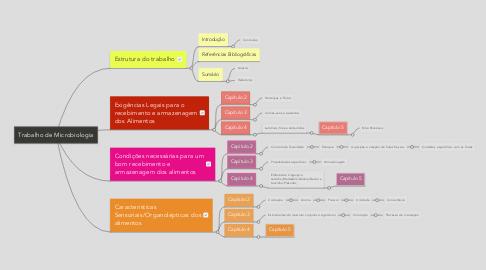Mind Map: Trabalho de Microbiologia