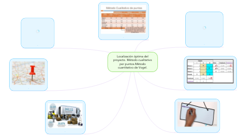 Mind Map: Localización óptima del proyecto.Método cualitativo por puntos.Método cuantitativo de Vogel.