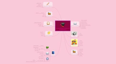 Mind Map: Constructivismo y Evaluación Psicoeducativa.