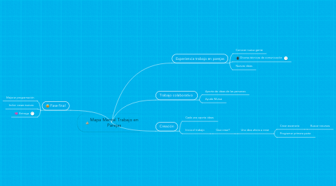 Mind Map: Mapa Mental Trabajo en Parejas