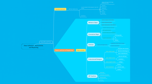 Mind Map: Data Collection, Assessments, and Reporting