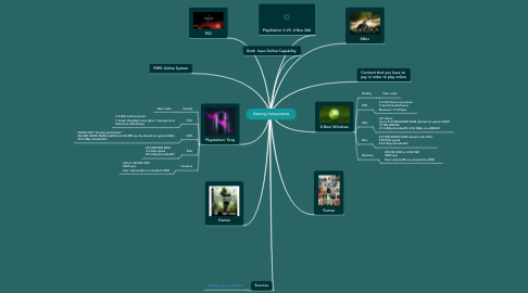 Mind Map: Gaming Components