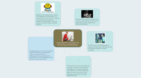 Mind Map: Antecedentes y Concepto de Grooming y Ciberbullying.