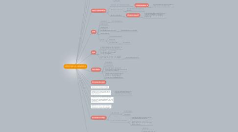 Mind Map: HITOS DE LA GENETICA