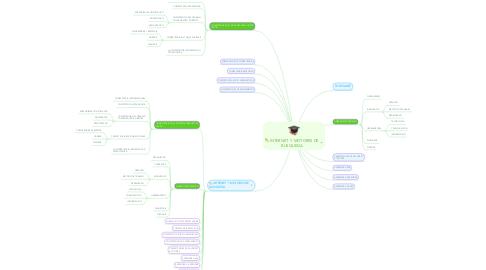 Mind Map: INTERNET Y MOTORES DE BUSQUEDA
