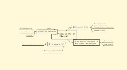 Mind Map: Importancia de TICs en Educación