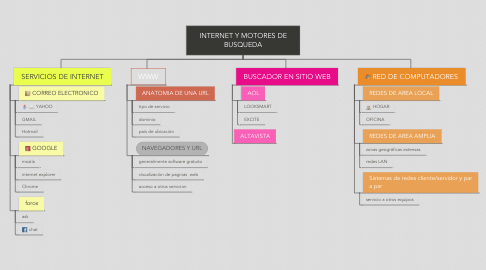 Mind Map: INTERNET Y MOTORES DE BUSQUEDA