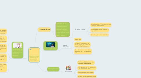 Mind Map: COMPETENCIAS, TECNOLOGÍA, EDUCACIÓN Y CULTURA.