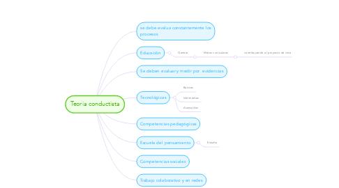 Mind Map: Teoria conductista