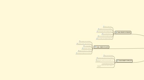Mind Map: La Frustración de un Estudiante en Línea