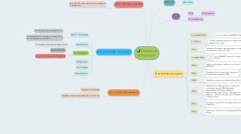 Mind Map: Создание Интернета