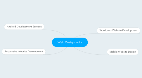 Mind Map: Web Design India