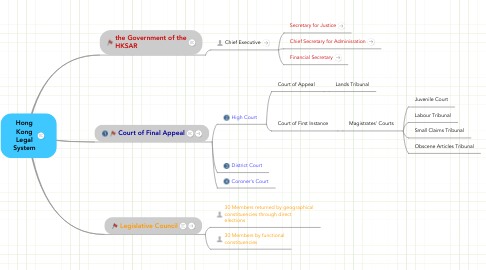 Mind Map: Hong Kong Legal System