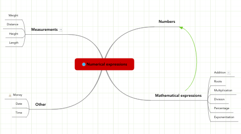 Mind Map: Numerical expressions