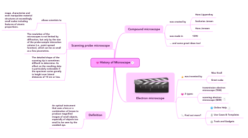 Mind Map: History of Microscope
