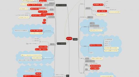 Mind Map: 歩行支援