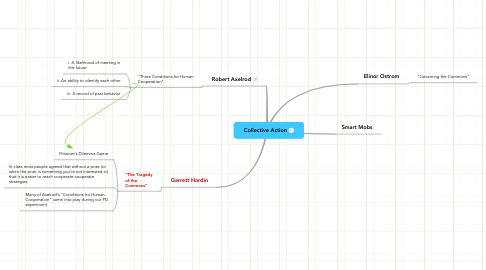 Mind Map: Collective Action