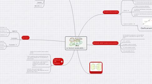 Mind Map: Le funzioni matematiche