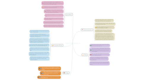 Mind Map: Ancient Roman Funeral