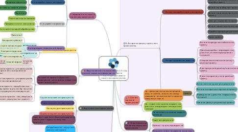Mind Map: студента групи СПб-2-15-4.0д Юхименко Марина Тема «Структура процесу соціального проектування»
