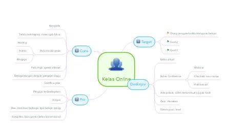 Mind Map: Kelas Online