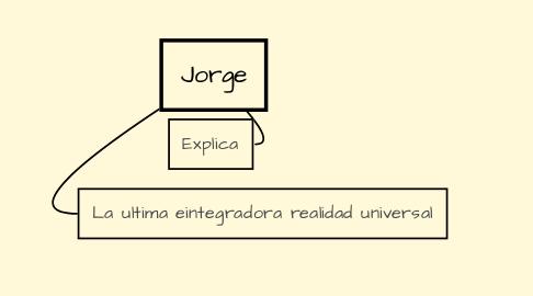 Mind Map: Jorge