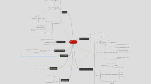Mind Map: El Conjunto