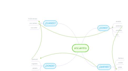 Mind Map: encuentro