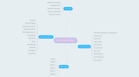 Mind Map: Accounting Forensics
