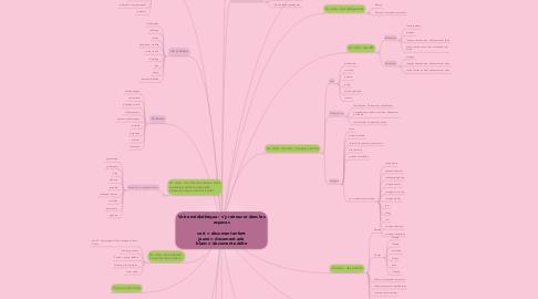 Mind Map: Votre médiathèque : s'y retrouver dans les espaces  vert = document enfant jaune = document ado blanc = document adulte