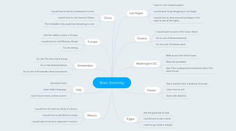 Mind Map: Brain Storming